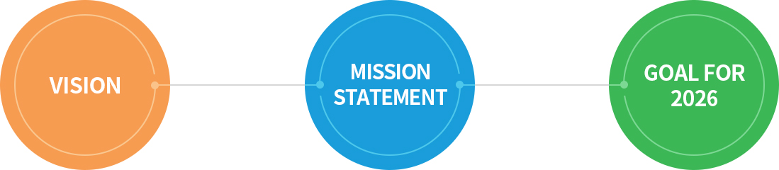 VISION, MISSION STATEMENT, GOAL FOR 2026